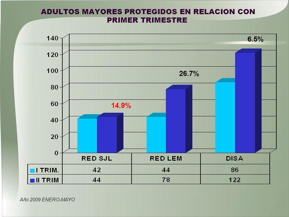 ADULTOS MAYORES PROTEGIDOS EN RELACION CON PRIMER TRIMESTRE Año 2009 ENERO-MAYO 14.9% 6.5% 26.7%