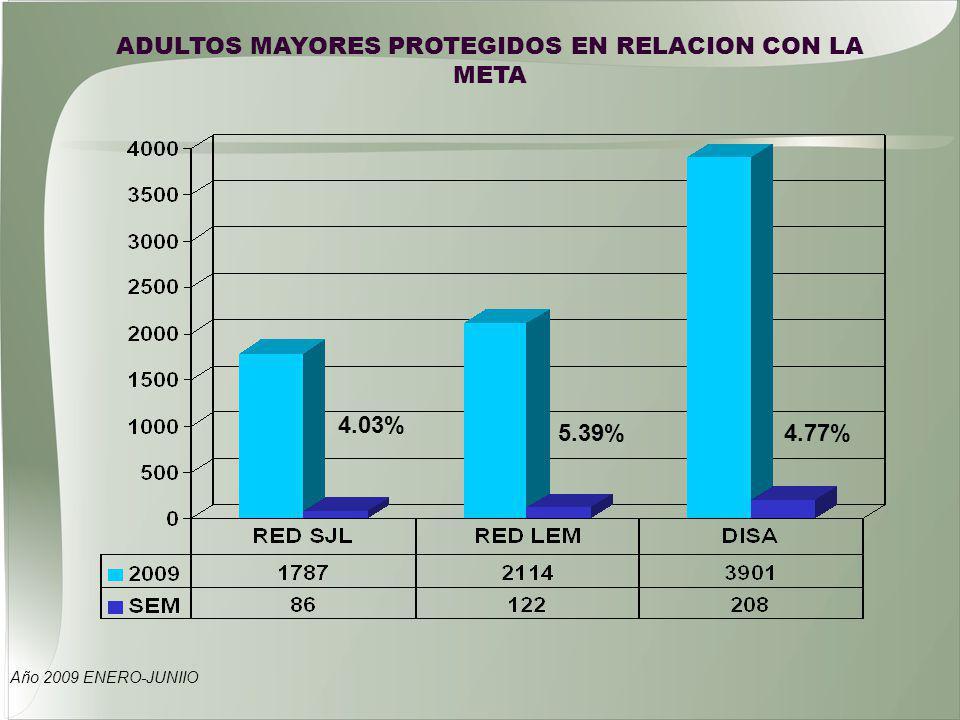 Año 2009 ENERO-JUNIIO ADULTOS MAYORES PROTEGIDOS EN RELACION CON LA META 4.03% 4.77%5.39%