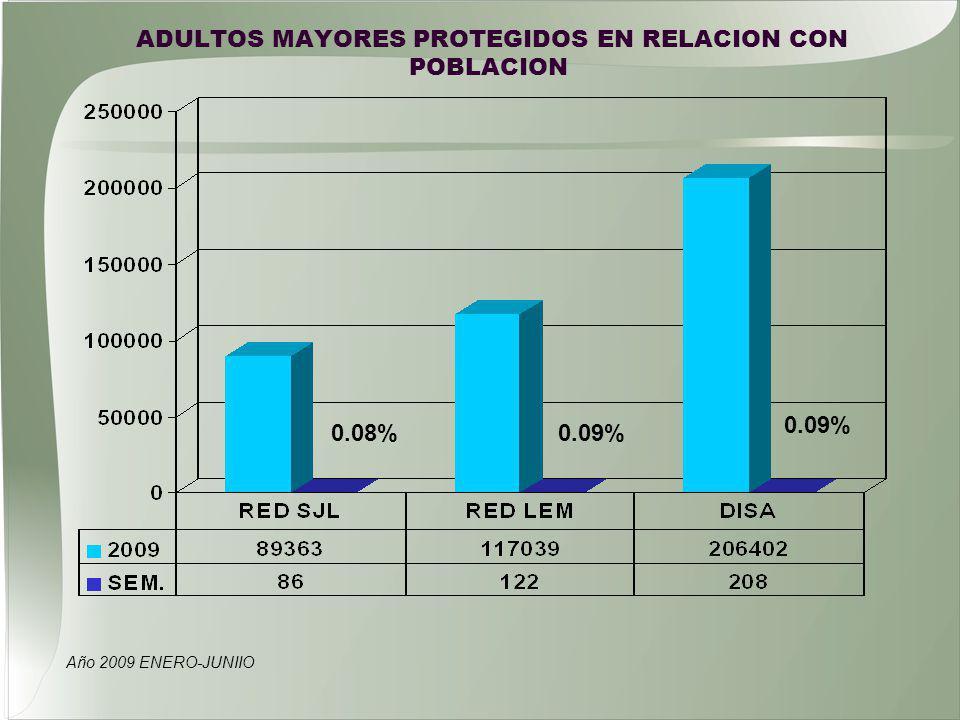 ADULTOS MAYORES PROTEGIDOS EN RELACION CON POBLACION Año 2009 ENERO-JUNIIO 0.08% 0.09%