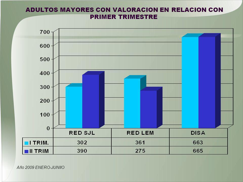 ADULTOS MAYORES CON VALORACION EN RELACION CON PRIMER TRIMESTRE Año 2009 ENERO-JUNIIO