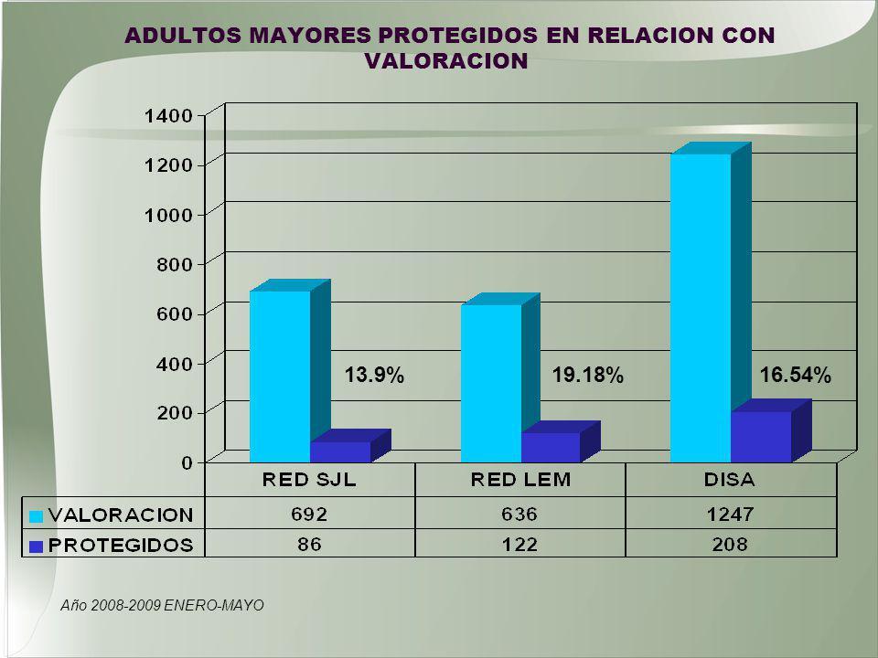 ADULTOS MAYORES PROTEGIDOS EN RELACION CON VALORACION Año 2008-2009 ENERO-MAYO 13.9%16.54%19.18%