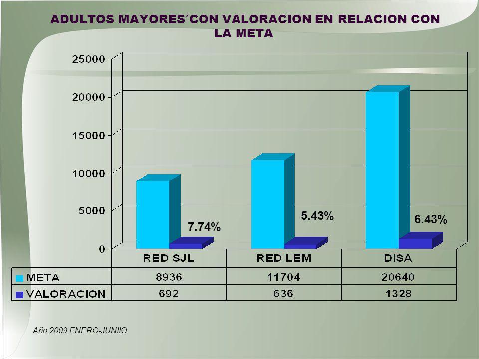 ADULTOS MAYORES´CON VALORACION EN RELACION CON LA META Año 2009 ENERO-JUNIIO 7.74% 6.43% 5.43%