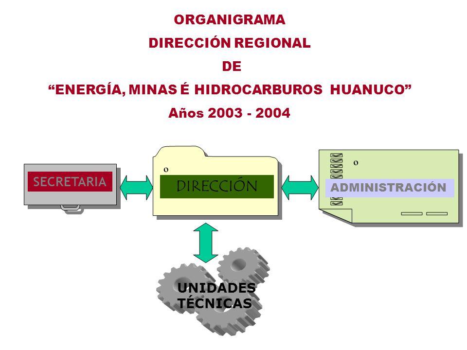 ORGANIGRAMA DIRECCIÓN REGIONAL DE ENERGÍA, MINAS É HIDROCARBUROS HUANUCO Años 2003 - 2004 º º DIRECCIÓN SECRETARIA º º ADMINISTRACIÓN UNIDADES TÉCNICAS