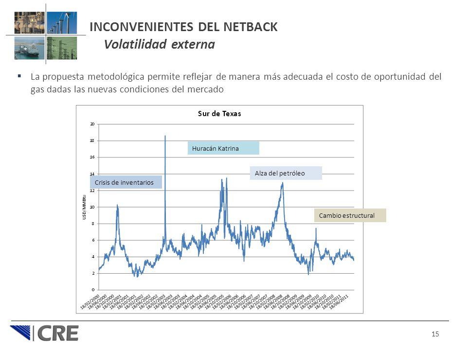 INCONVENIENTES DEL NETBACK Volatilidad externa La propuesta metodológica permite reflejar de manera más adecuada el costo de oportunidad del gas dadas