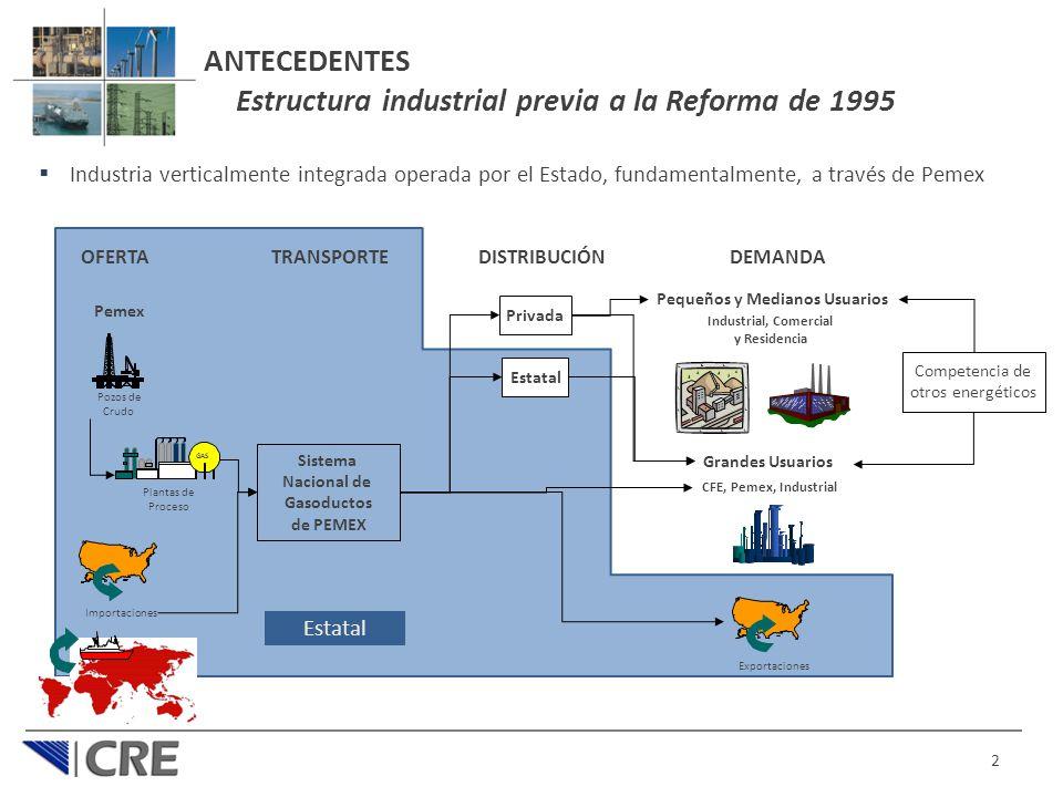 ANTECEDENTES Estructura industrial previa a la Reforma de 1995 Industria verticalmente integrada operada por el Estado, fundamentalmente, a través de