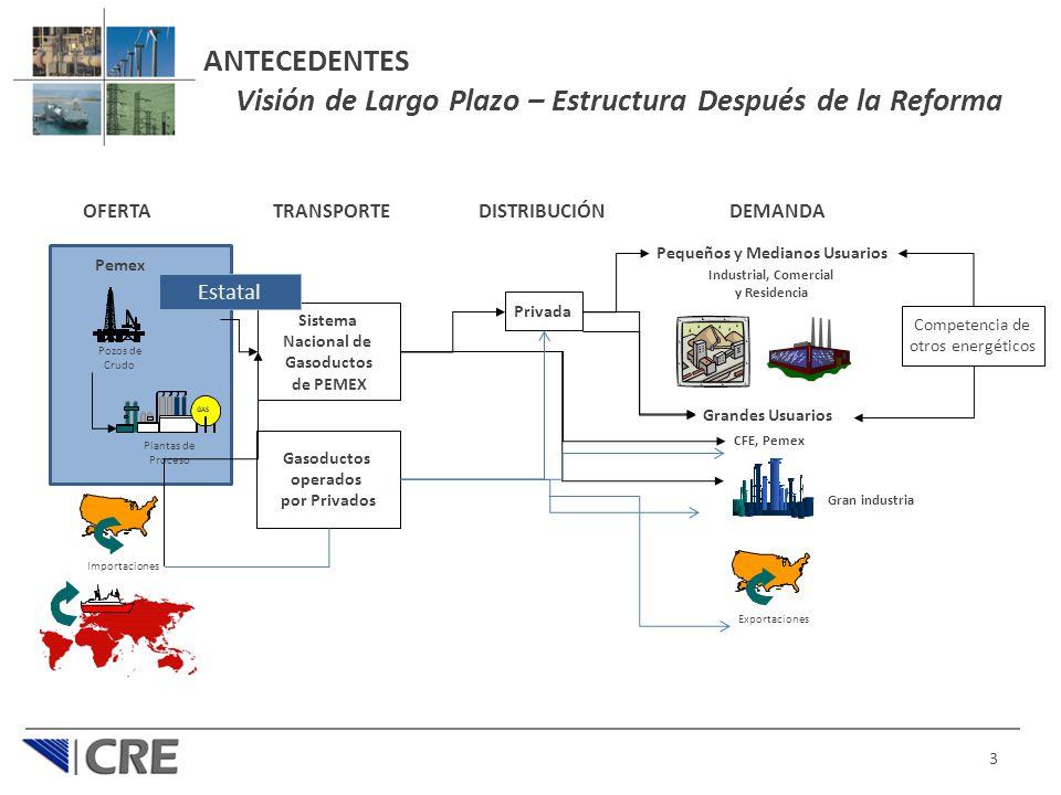 ANTECEDENTES Visión de Largo Plazo – Estructura Después de la Reforma 3 Pozos de Crudo GAS Plantas de Proceso OFERTA Importaciones Exportaciones TRANS