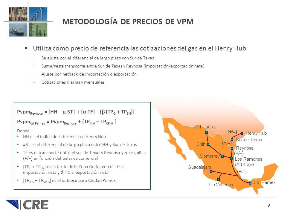 METODOLOGÍA DE PRECIOS DE VPM Utiliza como precio de referencia las cotizaciones del gas en el Henry Hub – Se ajusta por el diferencial de largo plazo con Sur de Texas – Suma/resta transporte entre Sur de Texas y Reynosa (importación/exportación neta) – Ajuste por netback de importación o exportación – Cotizaciones diarias y mensuales 9 Reynosa Los Ramones (Arbitraje) Cd.
