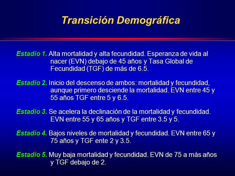 Transición Demográfica Transición Demográfica Estadio 1. Alta mortalidad y alta fecundidad. Esperanza de vida al nacer (EVN) debajo de 45 años y Tasa
