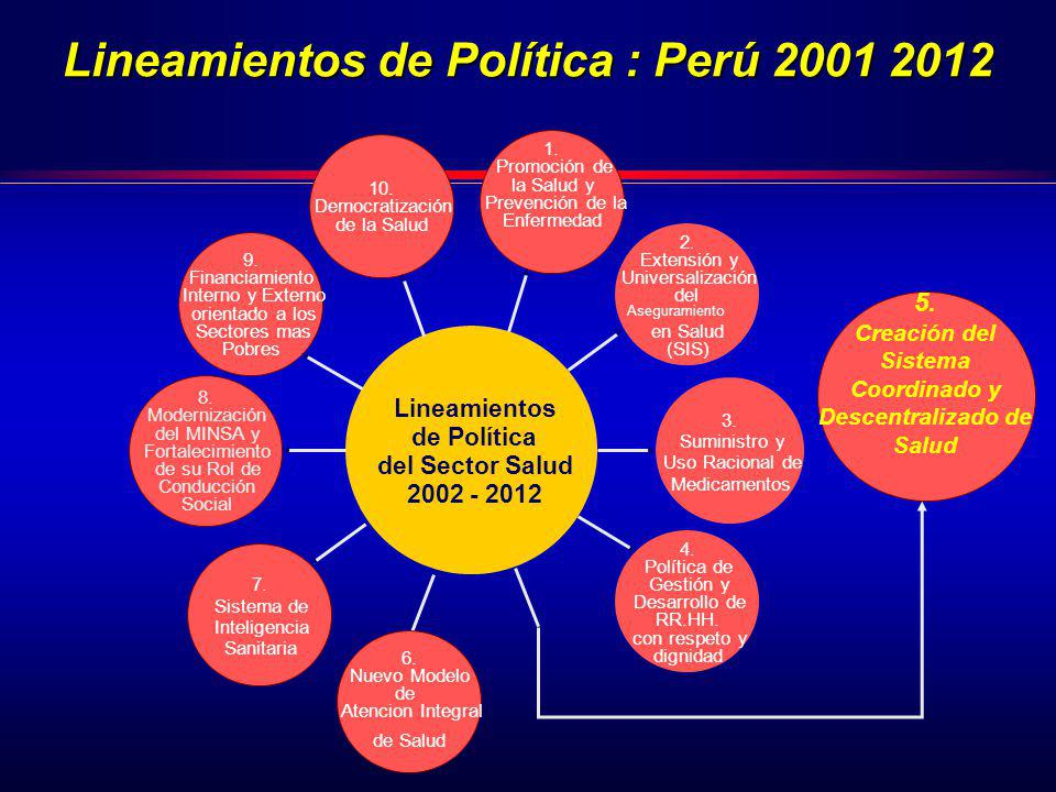5. Creación del Sistema Coordinado y Descentralizado de Salud Lineamientos de Política : Perú 2001 2012 1. Promoción de la Salud y Prevención de la En