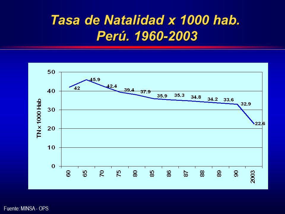 Tasa de Natalidad x 1000 hab. Perú. 1960-2003 Fuente: MINSA - OPS
