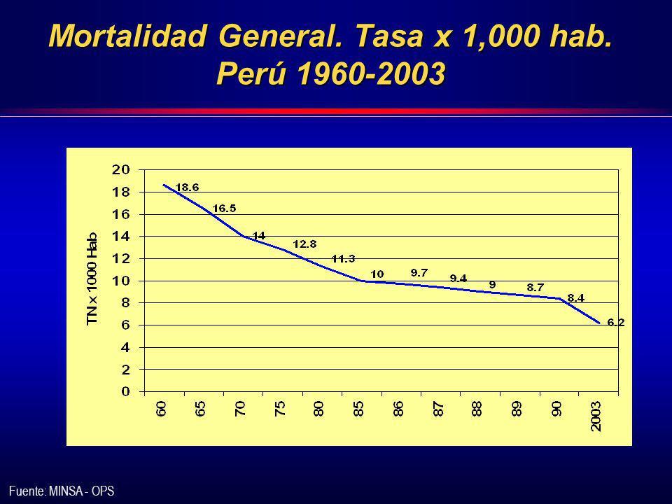 Mortalidad General. Tasa x 1,000 hab. Perú 1960-2003 Fuente: MINSA - OPS