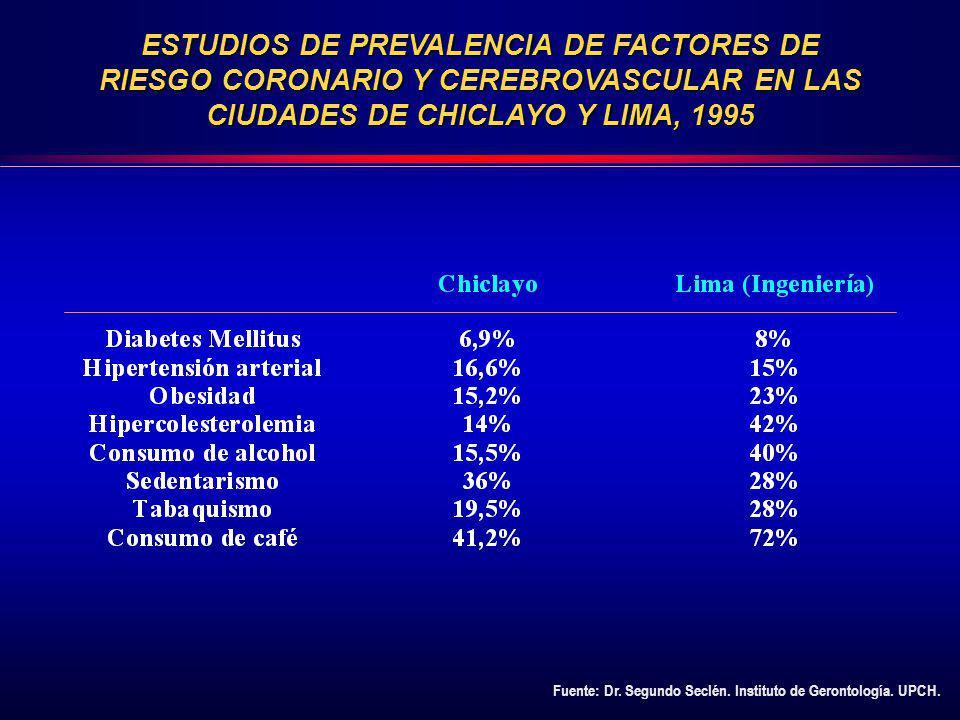 ESTUDIOS DE PREVALENCIA DE FACTORES DE RIESGO CORONARIO Y CEREBROVASCULAR EN LAS CIUDADES DE CHICLAYO Y LIMA, 1995 Fuente: Dr. Segundo Seclén. Institu