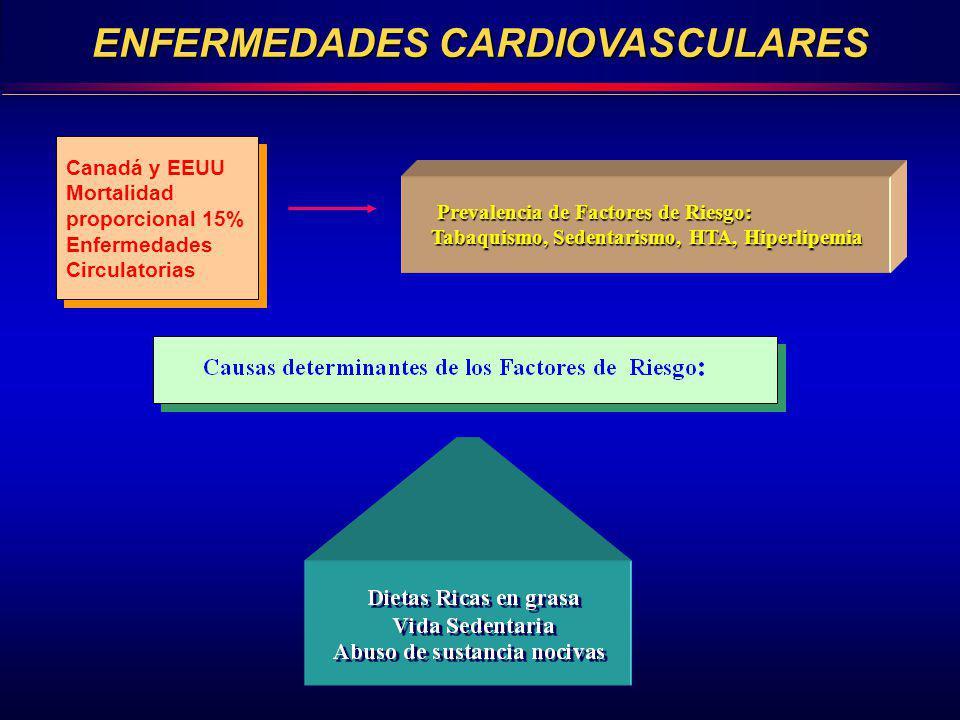 Canadá y EEUU Mortalidad proporcional 15% Enfermedades Circulatorias Canadá y EEUU Mortalidad proporcional 15% Enfermedades Circulatorias Prevalencia