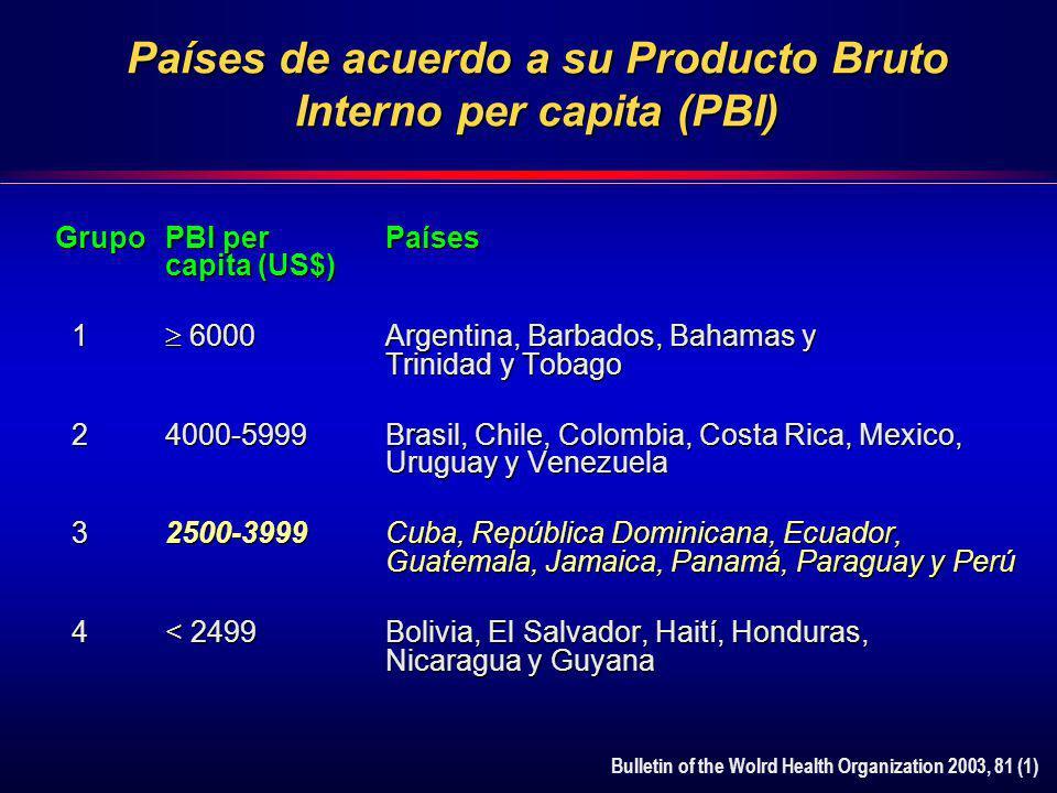 Países de acuerdo a su Producto Bruto Interno per capita (PBI) GrupoPBI per Países capita (US$) 1 6000Argentina, Barbados, Bahamas y Trinidad y Tobago