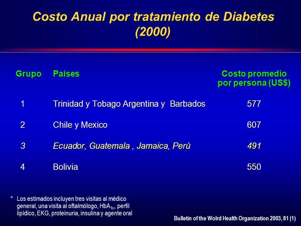 Costo Anual por tratamiento de Diabetes (2000) GrupoPaísesCosto promedio por persona (US$) 1Trinidad y Tobago Argentina y Barbados577 1Trinidad y Toba