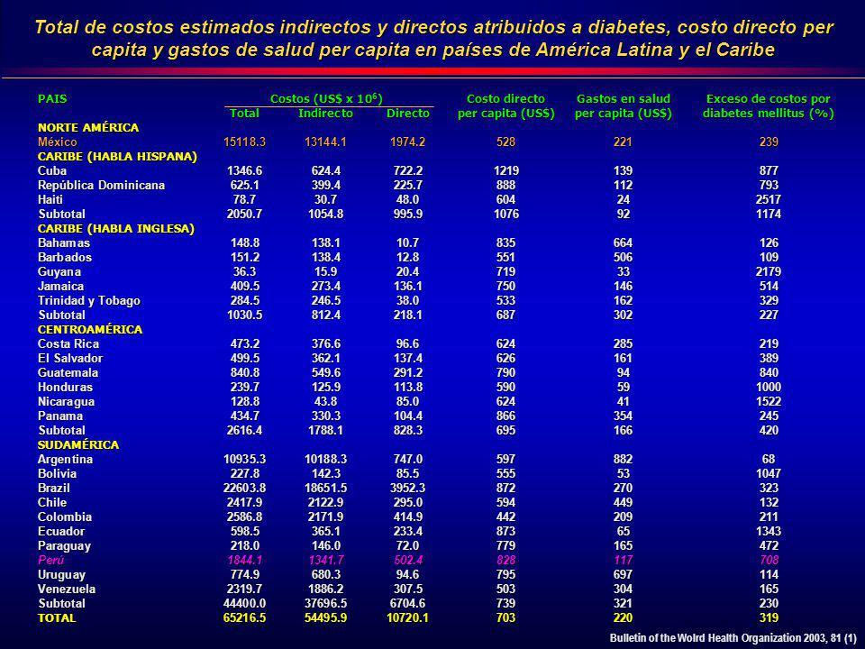 PAISCostos (US$ x 10 6 )Costo directoGastos en saludExceso de costos por TotalIndirectoDirectoper capita (US$)per capita (US$)diabetes mellitus (%) NO