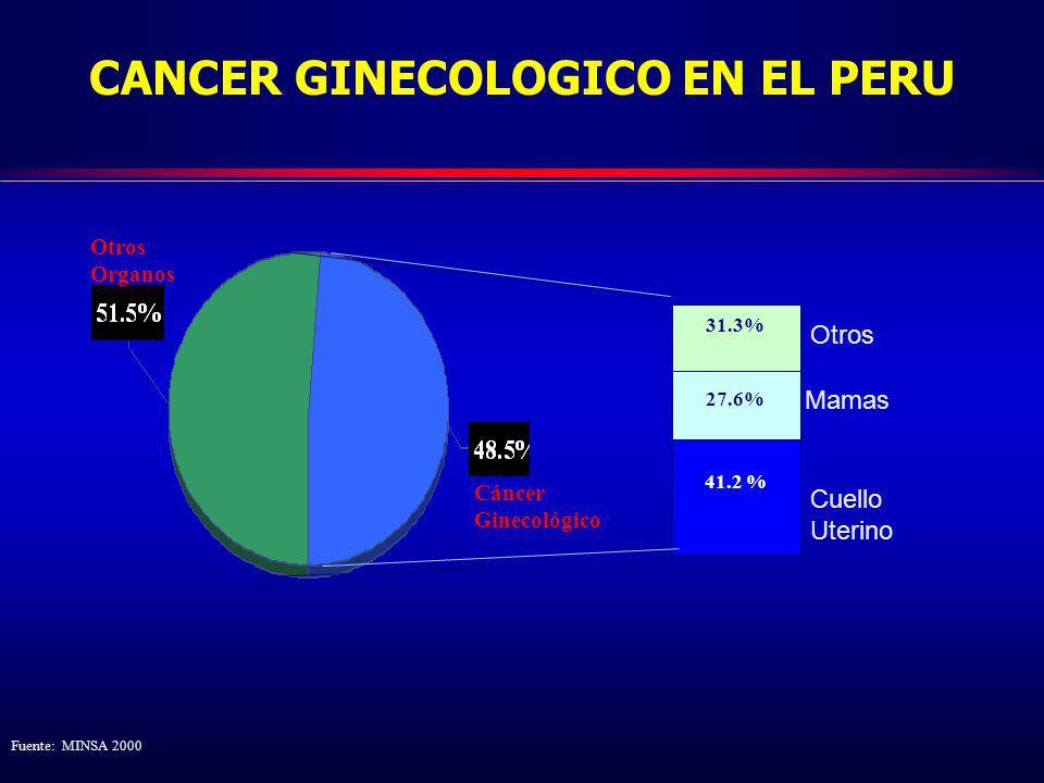 Mamas 41.2 % 27.6% 31.3% Cuello Uterino Otros Cáncer Ginecológico Otros Organos Fuente: MINSA 2000 CANCER GINECOLOGICO EN EL PERU