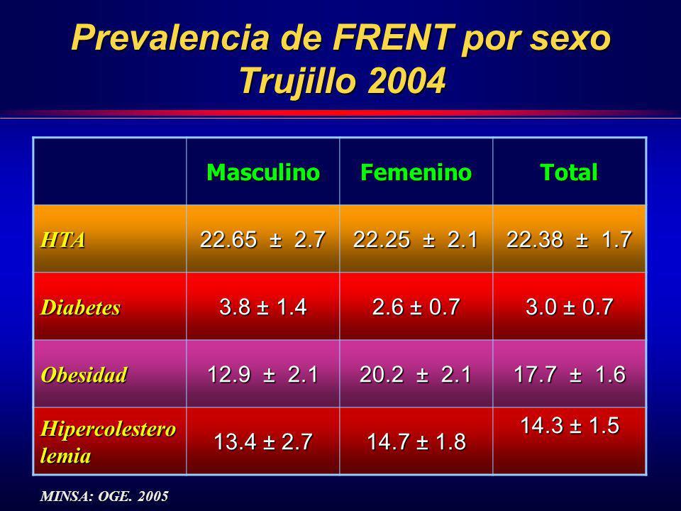 Prevalencia de FRENT por sexo Trujillo 2004 MasculinoFemeninoTotal HTA 22.65 ± 2.7 22.25 ± 2.1 22.38 ± 1.7 Diabetes 3.8 ± 1.4 2.6 ± 0.7 3.0 ± 0.7 Obes