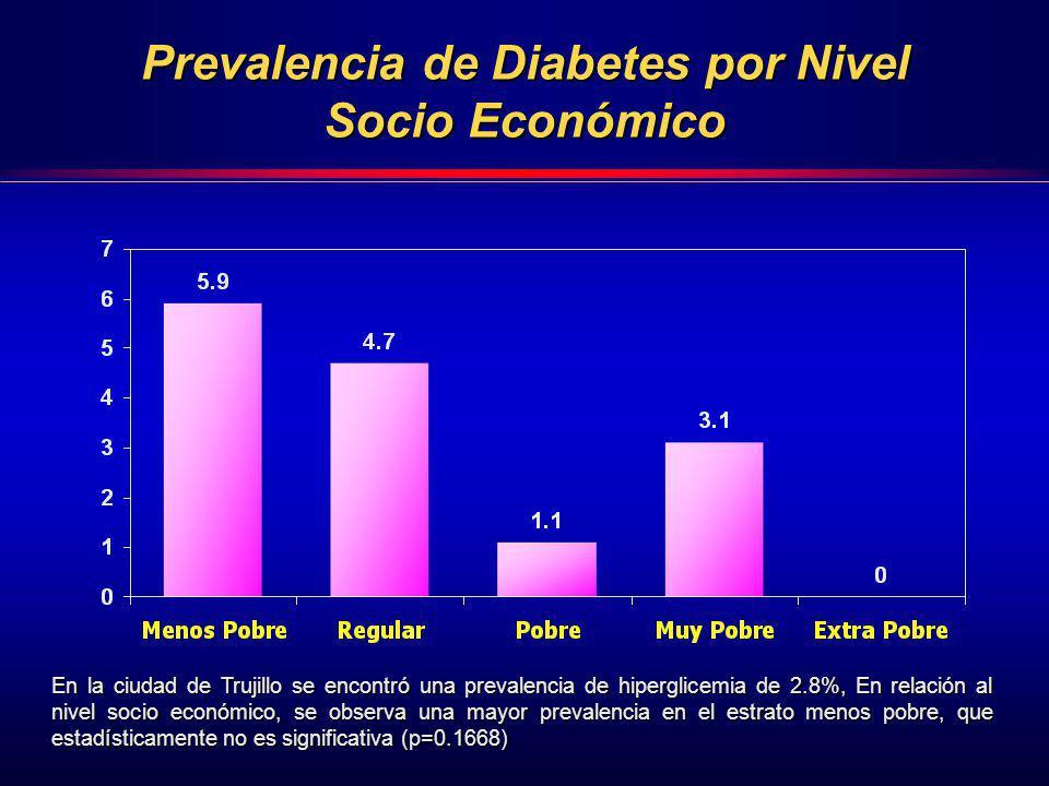 Prevalencia de Diabetes por Nivel Socio Económico En la ciudad de Trujillo se encontró una prevalencia de hiperglicemia de 2.8%, En relación al nivel
