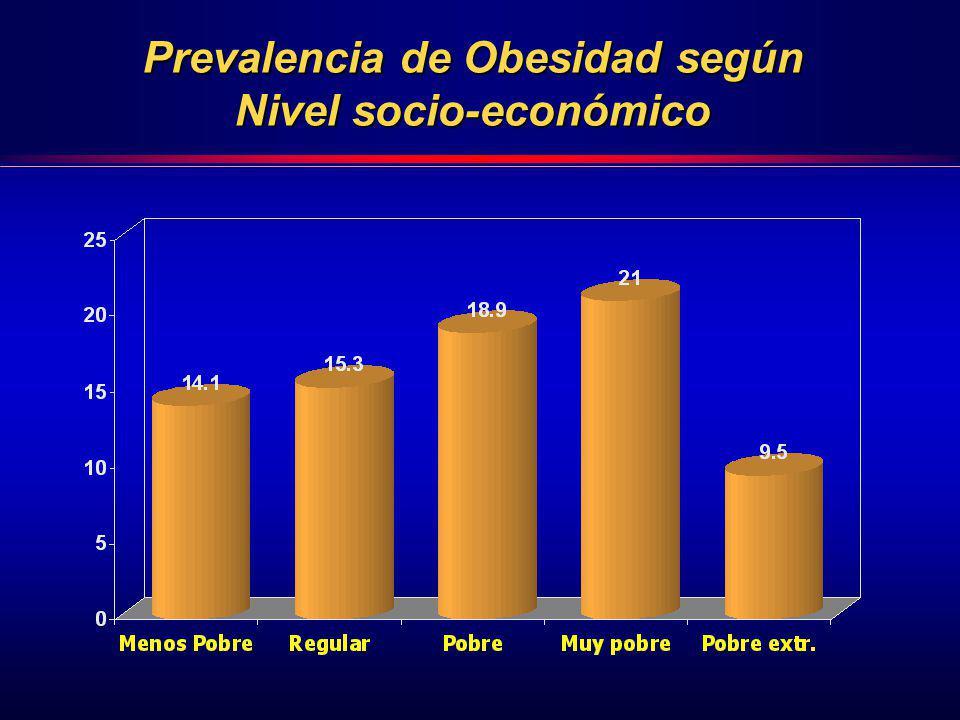 Prevalencia de Obesidad según Nivel socio-económico
