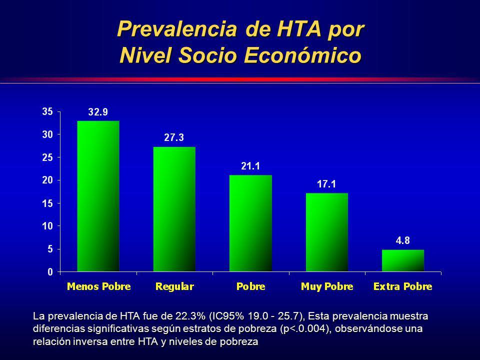 Prevalencia de HTA por Nivel Socio Económico La prevalencia de HTA fue de 22.3% (IC95% 19.0 - 25.7), Esta prevalencia muestra diferencias significativ