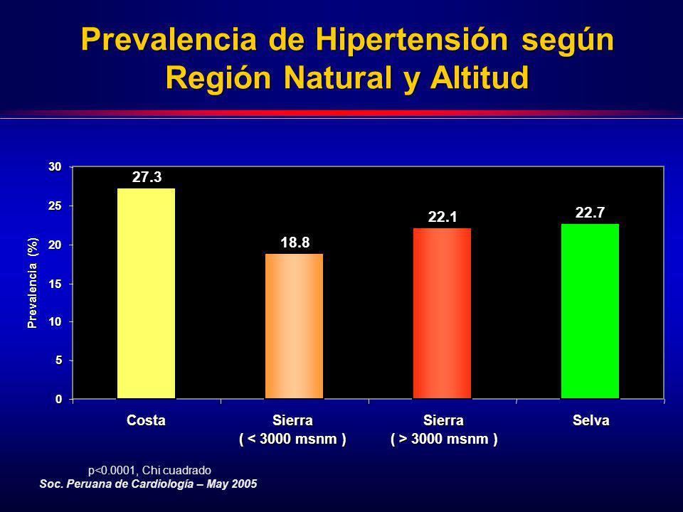 Prevalencia de Hipertensión según Región Natural y Altitud p<0.0001, Chi cuadrado Soc. Peruana de Cardiología – May 2005 27.3 18.8 22.1 22.7 0 5 10 15
