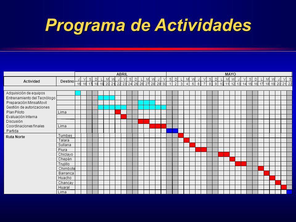 Programa de Actividades 2425262728293012345678910111213141516171819202122 Adquisición de equipos Entrenamiento del Tecnólogo Preparación MinsaMovil Ge