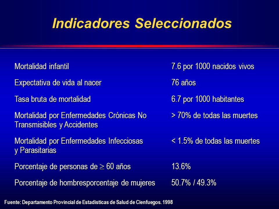Indicadores Seleccionados Fuente: Departamento Provincial de Estadísticas de Salud de Cienfuegos. 1998 Mortalidad infantil7.6 por 1000 nacidos vivos E