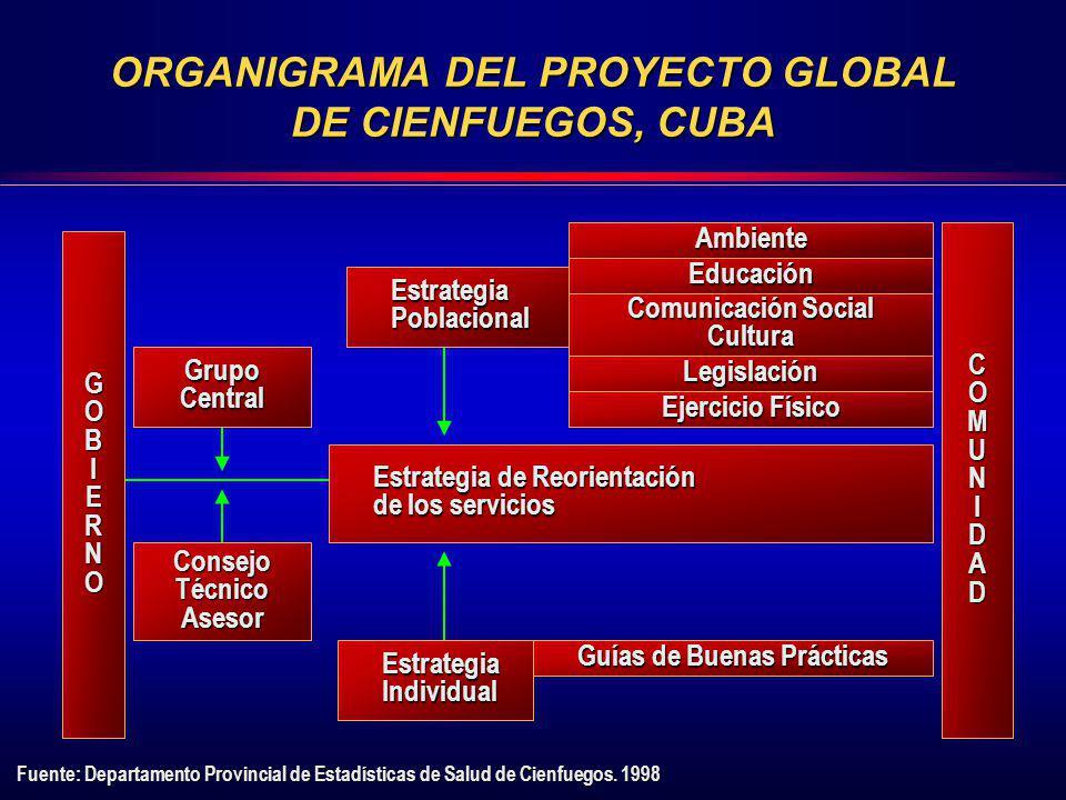ORGANIGRAMA DEL PROYECTO GLOBAL DE CIENFUEGOS, CUBA GrupoCentral ConsejoTécnicoAsesor EstrategiaPoblacional Estrategia de Reorientación de los servici