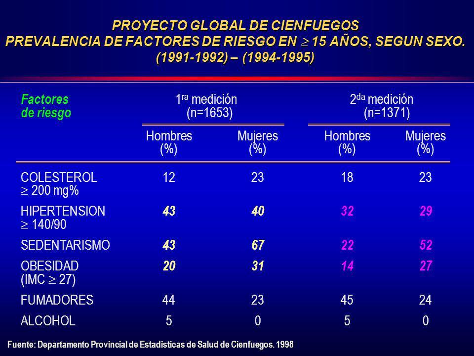PROYECTO GLOBAL DE CIENFUEGOS PREVALENCIA DE FACTORES DE RIESGO EN 15 AÑOS, SEGUN SEXO. (1991-1992) – (1994-1995) Factores 1 ra medición 2 da medición