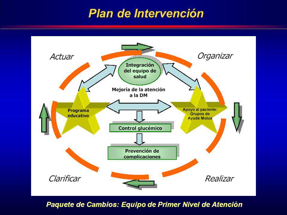 Plan de Intervención Paquete de Cambios: Equipo de Primer Nivel de Atención