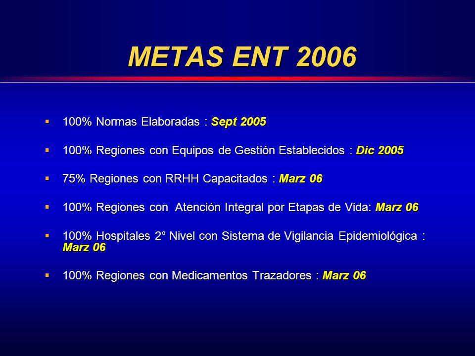 METAS ENT 2006 100% Normas Elaboradas : Sept 2005 100% Normas Elaboradas : Sept 2005 100% Regiones con Equipos de Gestión Establecidos : Dic 2005 100%