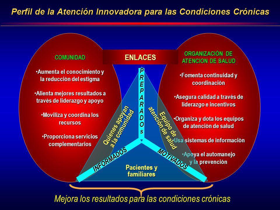 Perfil de la Atención Innovadora para las Condiciones Crónicas COMUNIDAD Aumenta el conocimiento y la reducción del estigma Aumenta el conocimiento y