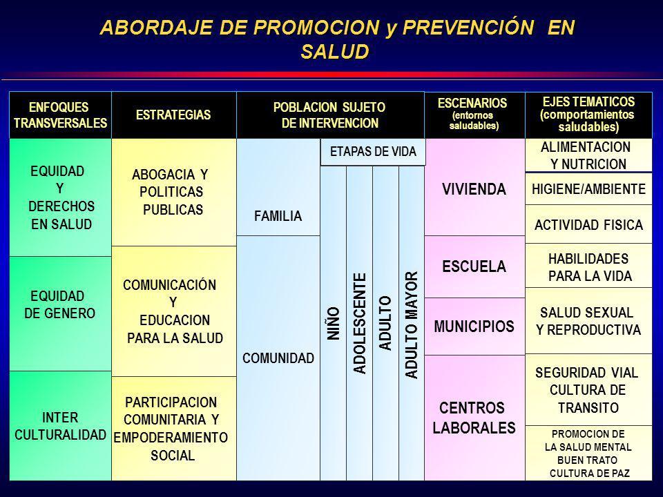 ESTRATEGIAS COMUNICACIÓN Y EDUCACION PARA LA SALUD ABOGACIA Y POLITICAS PUBLICAS POBLACION SUJETO DE INTERVENCION ESCENARIOS (entornos saludables) NIÑ