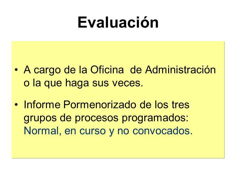 Modificación Reprogramación de la asignación presupuestal y variación de objetivos. Incluye y Excluye Aprobación: ¿Se publica Resolución? Comunicación