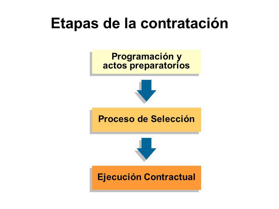 SOLUCION DE CONTROVERSIAS EN EL PROCESO DE SELECCIÓN