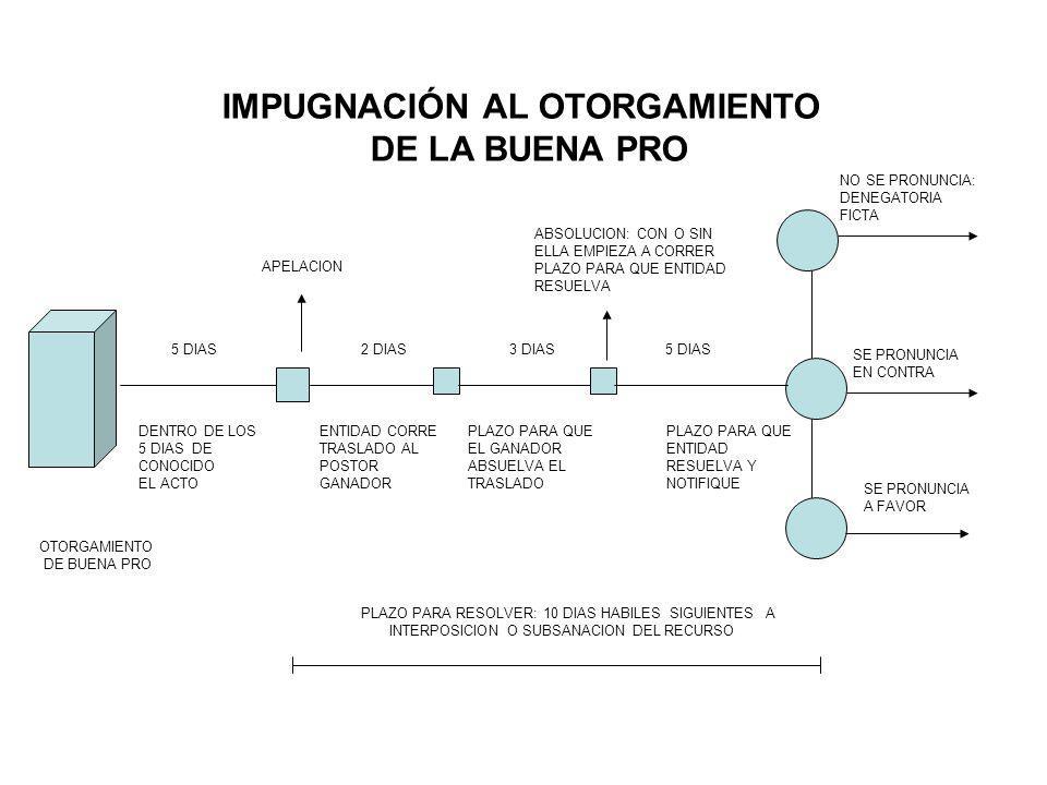 IMPUGNACIÓN DE ACTOS ANTERIORES O DISTINTOS AL OTORGAMIENTO DE BUENA PRO (Acuerdo Nº 014/009) ACTO APELADO DE CONOCIDO EL ACTO APELACION PARA RESOLVER Y NOTIFICAR NO SE PRONUNCIA: DENEGATORIA FICTA SE PRONUNCIA EN CONTRA SE PRONUNCIA A FAVOR *LA IMPUGNACIÓN DE ACTOS ANTERIORES A LA PRESENTACIÓN DE PROPUESTAS O ANTERIORES AL OTORGAMIENTO DE LA BUENA PRO SUSPENDE EL PROCESO DESDE 1 DÍA ANTES DE DICHOS ACTOS.