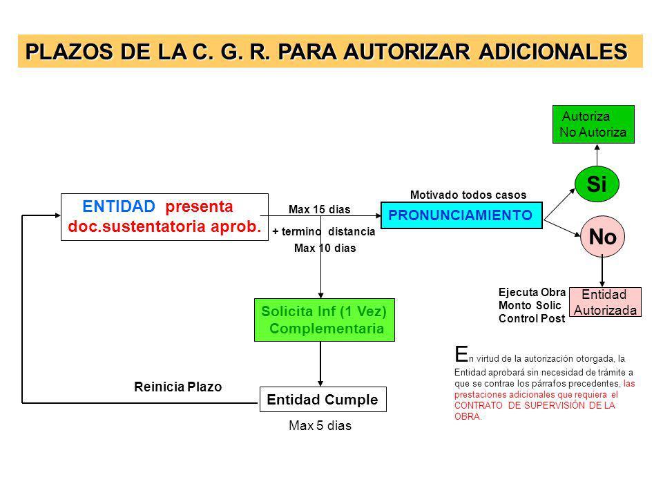 Previa Resolución del Titular del Pliego o la Máxima Autoridad Administrativa (Ordena y paga) Modifican plazo Contractual (Si lo afecta) Modifican gar