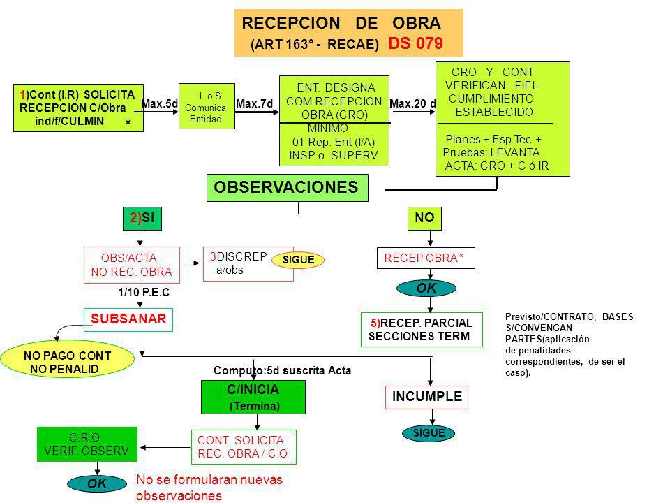 PLAZOS DE LA C. G. R. PARA AUTORIZAR ADICIONALES PRONUNCIAMIENTO Max 10 dias Motivado todos casos Si No Autoriza No Autoriza Entidad Autorizada Entida