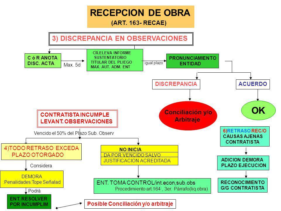 RECEPCION DE OBRA (ART 163° - RECAE) DS 079 1)Cont (I.R) SOLICITA RECEPCION C/Obra ind/f/CULMIN I o S Comunica Entidad ENT. DESIGNA COM.RECEPCION OBRA