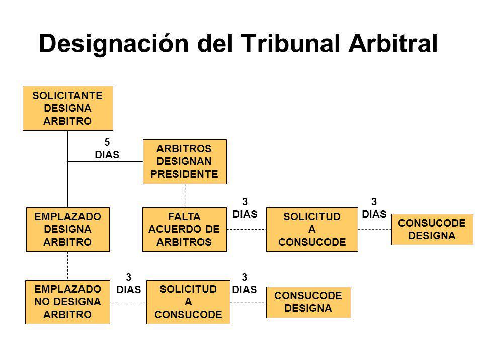 Designación de Árbitros Arbitro único SOLICITUD DE ARBITRAJE CONTESTACION A LA SOLICITUD ARBITRO POR ACUERDO DE PARTES FALTA DE ACUERDO SOLICITUD AL C