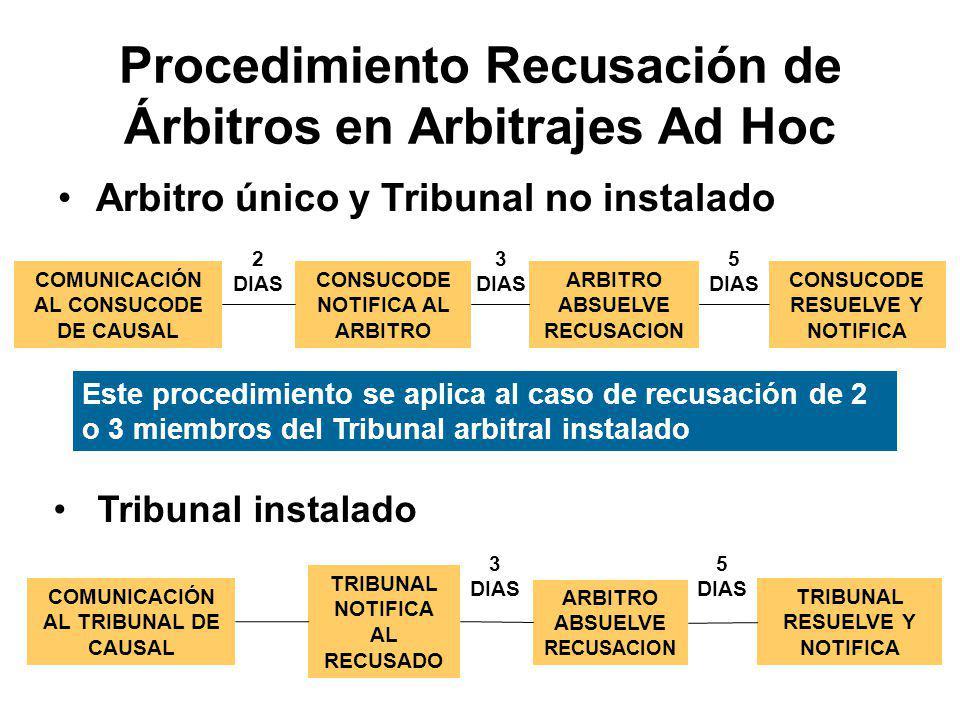 Recusación de los árbitros Causales.Aplicación complementaria: Artículo 197 del Reglamento: Art.