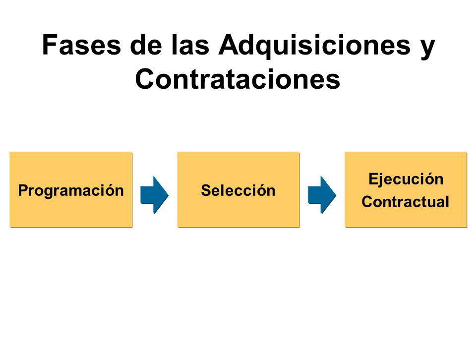 Fases de las Adquisiciones y Contrataciones Programación Selección Ejecución Contractual