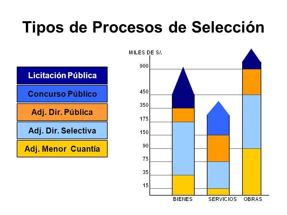 Tipos de Procesos de Selección Se determinan sobre la base de las siguientes condiciones: A) Objeto B) Valor referencial L.P. (medicamentos) - Licitac