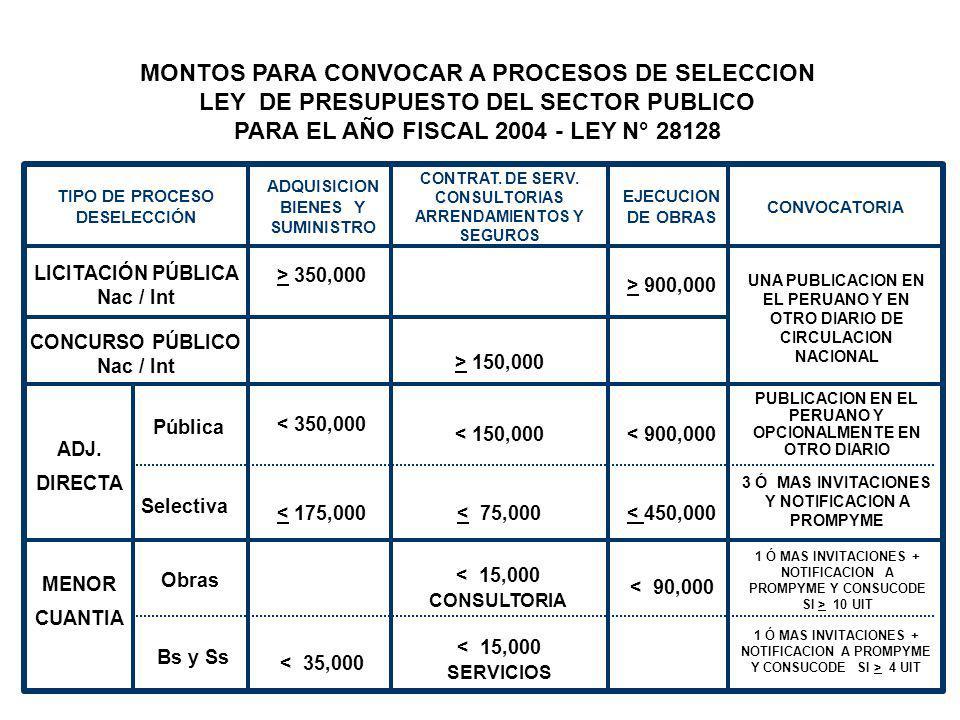 Tipos de Procesos de Selección Licitación Pública Concurso Público Adj. Dir. Pública Adj. Dir. Selectiva Adj. Menor Cuantía