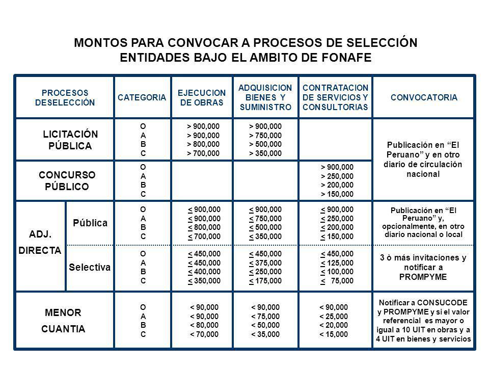 MONTOS PARA CONVOCAR A PROCESOS DE SELECCION LEY DE PRESUPUESTO DEL SECTOR PUBLICO PARA EL AÑO FISCAL 2004 - LEY N° 28128 LICITACIÓN PÚBLICA Nac / Int