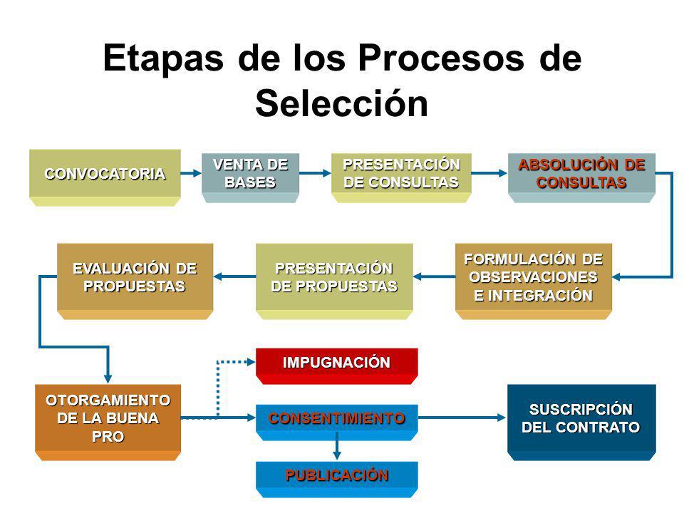 Procesos de Selección según Relación de Items CASO ESPECIAL: Entidades que brindan prestaciones de salud, que requieren adquirir y contratar bienes y