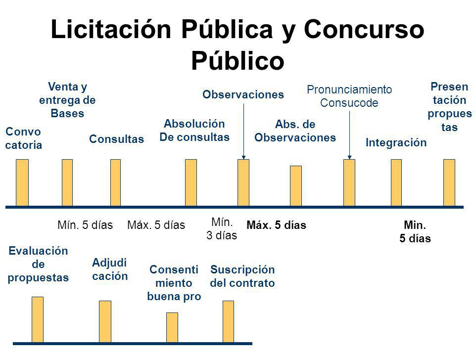 Publicación de convoca- toria Publicación Exhibición Adjudicación Directa Pública Contenido: Art. 84° Reglamento Venta y Entrega de bases Presenta- ci