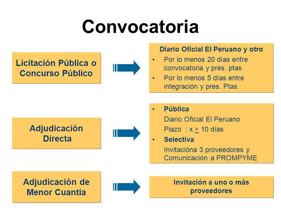 Convo catoria Consultas Absolución De consultas Observaciones Venta y entrega de Bases Presen tación propues tas Evaluación de propuestas Min. 5 días