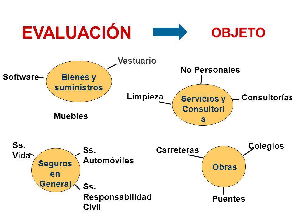 Valor Referencial Tipo de Proceso COMITE ----------------- BASES Presentación de Propuestas Necesidad Resultado del Proceso Req. Técnicos Mínimos EVAL